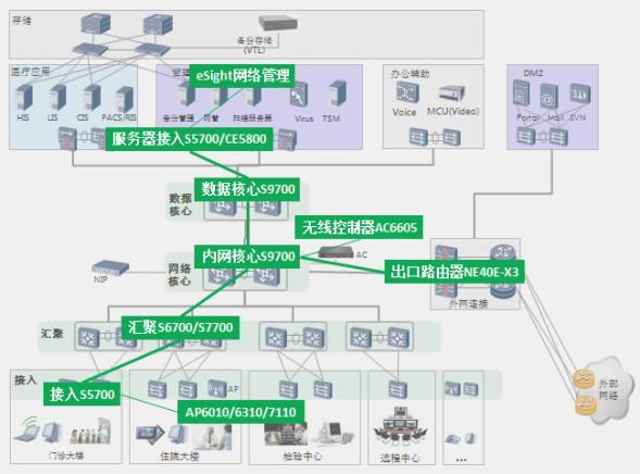 网络解决方案特点有: 高可靠性