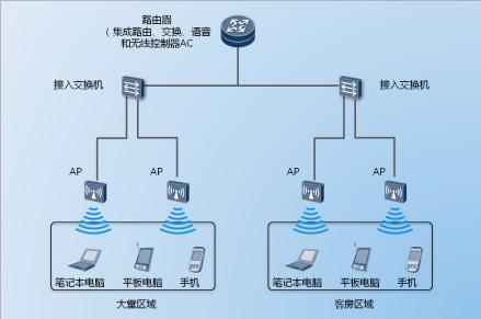 楼层接入交换机连接到各个ap